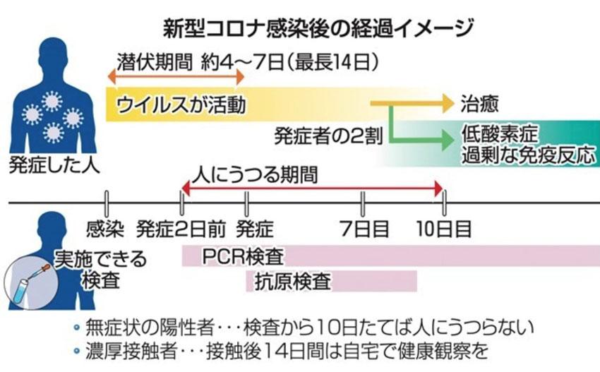 者 濃厚 期間 接触 新型コロナウイルス感染に不安のある皆さまへ(濃厚接触者Q&A)/京都府ホームページ